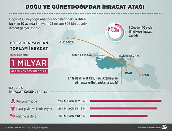 Doğu ve Güneydoğu'da ihracat rakamları