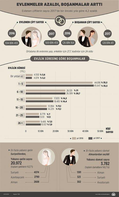 Evlenme ve boşanma istatistikleri