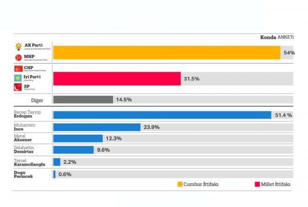 Seçime 5 gün kala anketlerde son durum