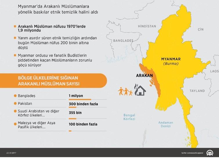 Myanmar ile Bangladeş Arakanlılar konusunda anlaştı