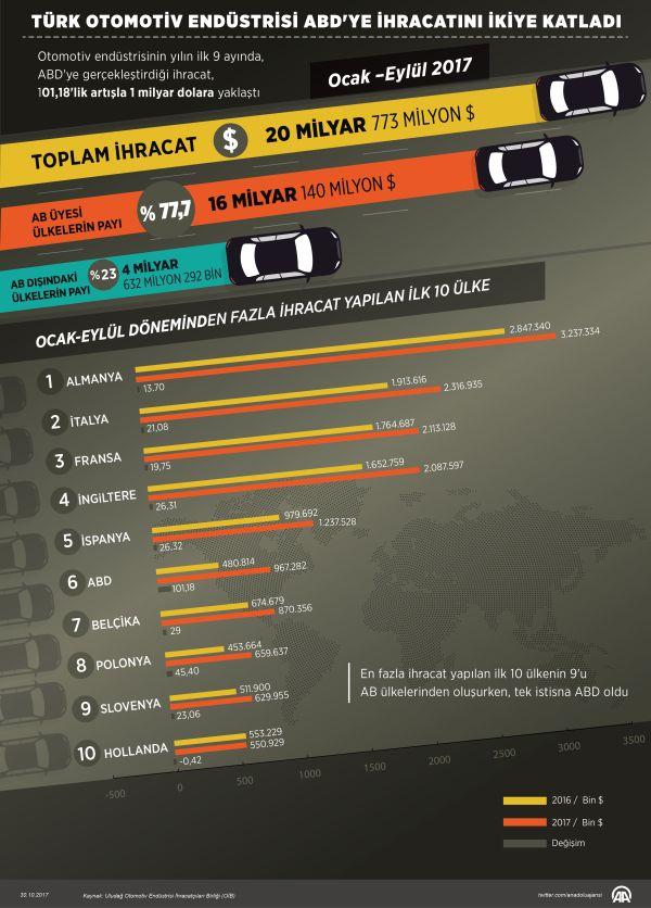 Türk otomotivinden 20 milyar dolarlık ihracat