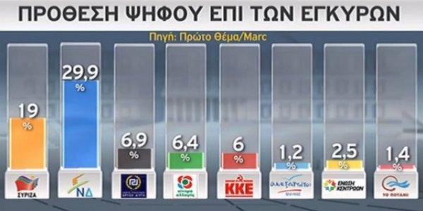 Yunanistan'da Çipras'a güven kalmadı