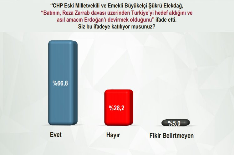 Kemal Kılıçdaroğlu'na güven dip noktada
