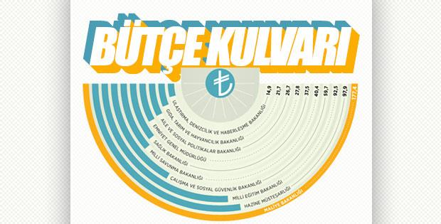 Bakanlıkların yeni yıldaki bütçeleri belli oldu
