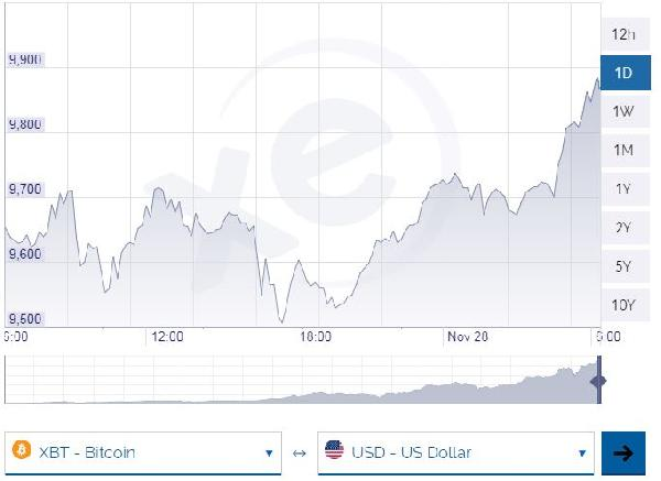 Bitcoin 10 bin dolara dayandı