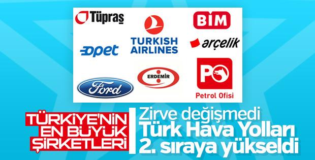 Capital'in Türkiye'nin en büyük şirketleri listesi