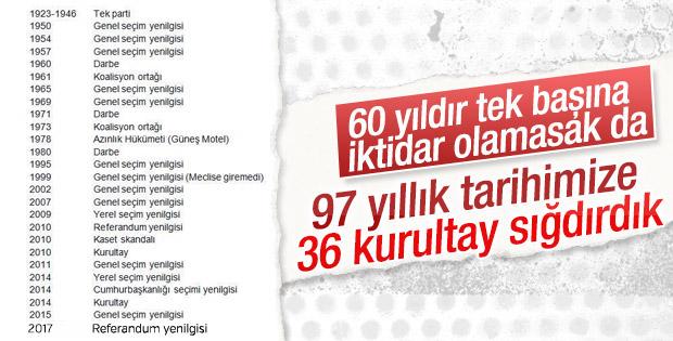 CHP'nin kurultaylar tarihi