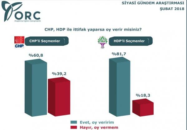 ORC'nin Şubat 2018 siyasi gündem araştırması