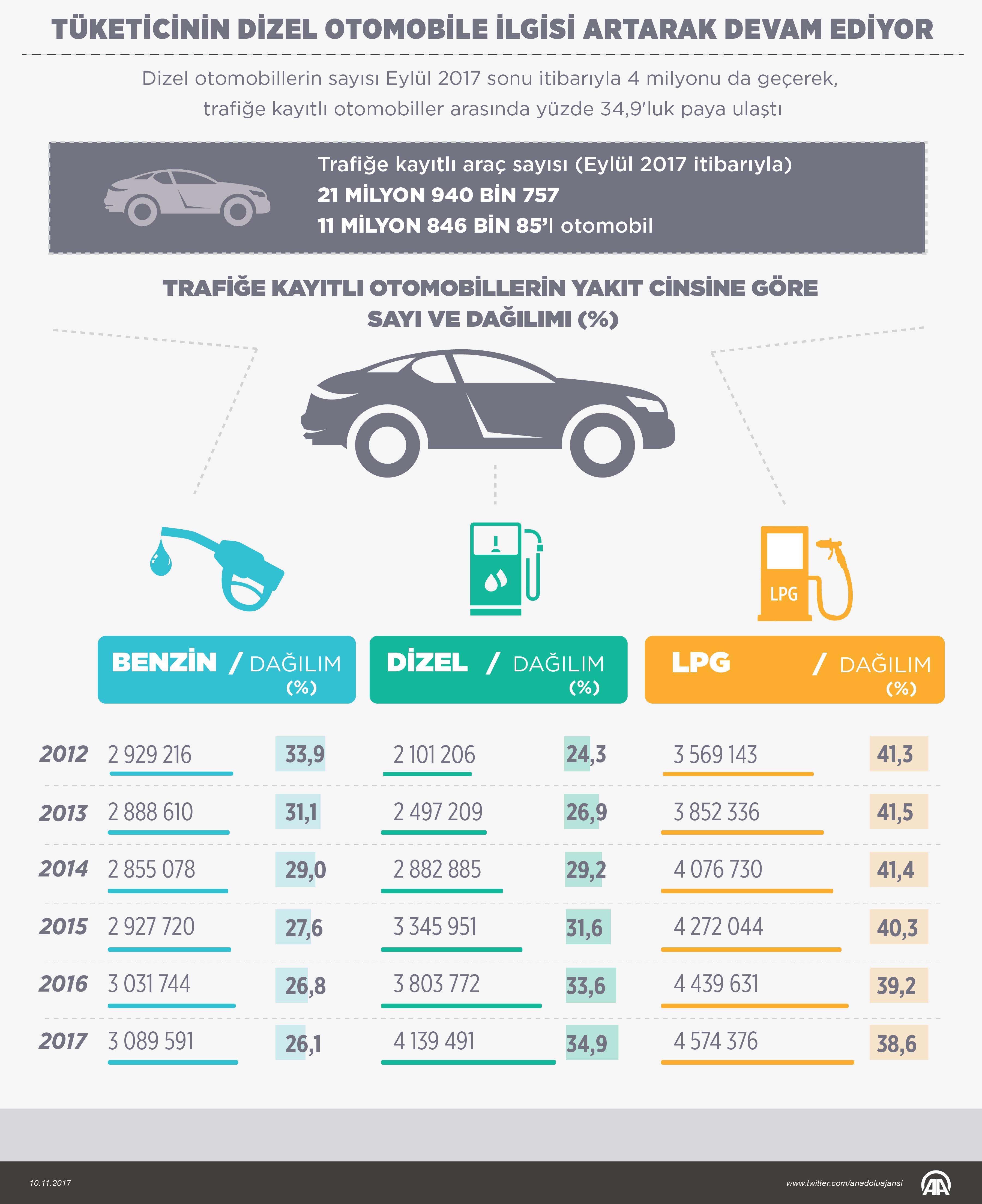 Türkiye'de yakıt cinsine göre otomobil dağılımı