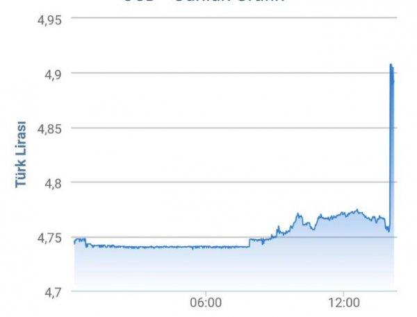 Merkez Bankası'nın faiz kararından sonra dolar yükseldi