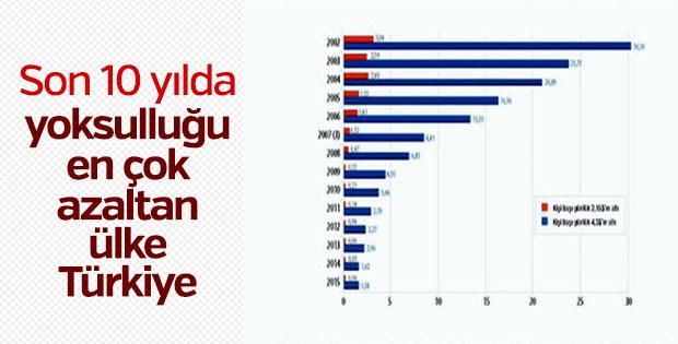 Dünyanın yoksulluğu en çok azaltan ülkesi Türkiye