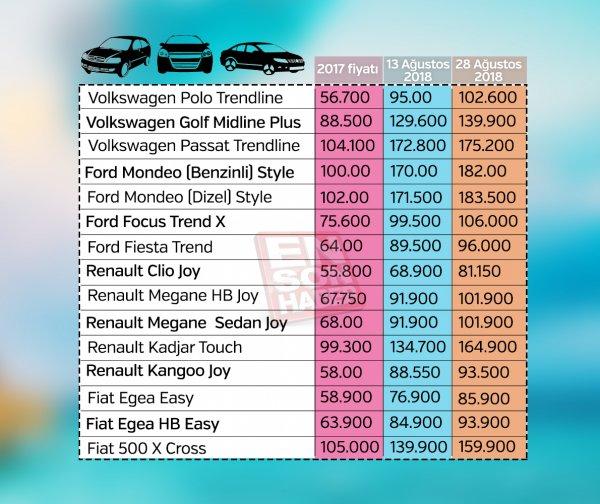 Kurlardaki artışın otomobil fiyatlarına yansıması