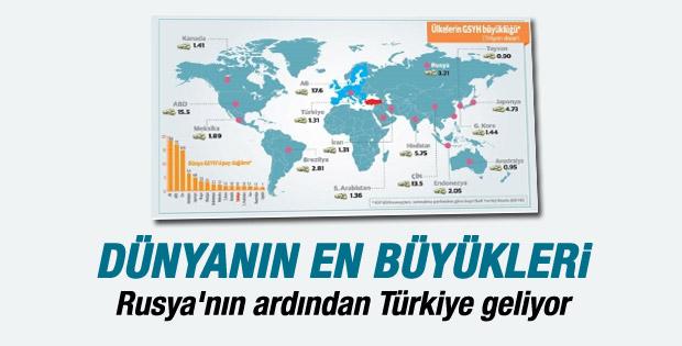 Dünyanın 13'üncü gücü Türkiye ekonomisi