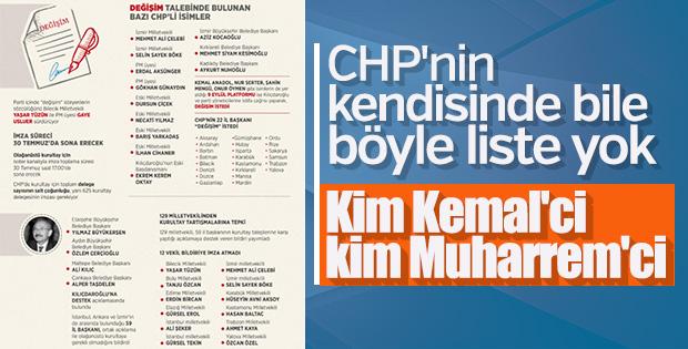 CHP'liler taraflarını seçiyor