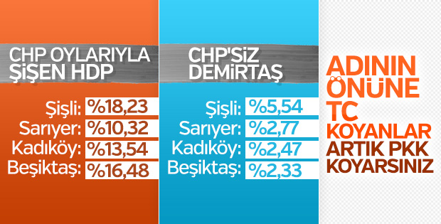İstanbul'da CHP'den HDP'ye kayışın oranları