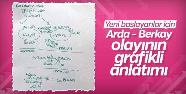 Yeni başlayanlar için Arda Turan - Berkay kavgası
