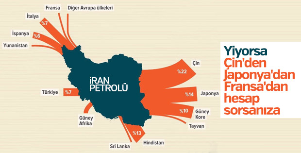 İran'ın petrol ihraç ettiği ülkeler