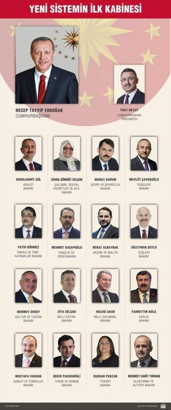 Başkanlık Sistemi 2018 Yeni Kabine Bakanların İsimleri