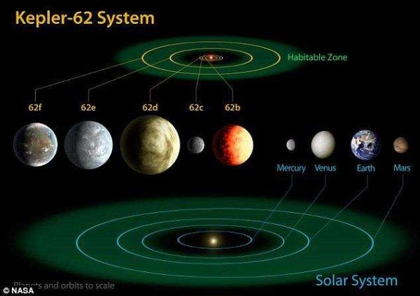 Yaşam ihtimali olan 2 gezegen keşfedildi