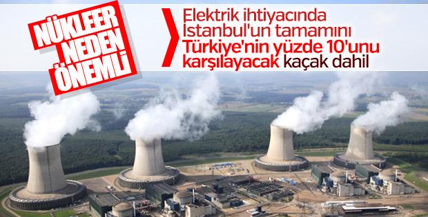 Akkuyu Nükleer Santrali'nin Türkiye'ye faydası
