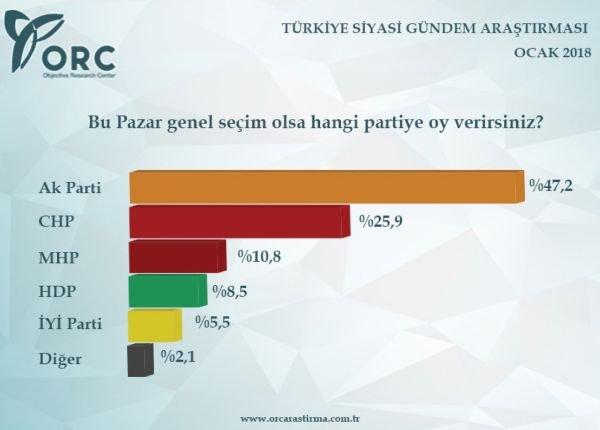 2018'in ilk seçim anketi ORC'den
