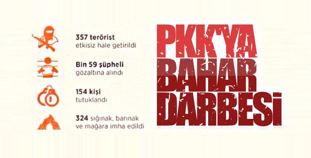 PKK'ya baharda da geçit yok