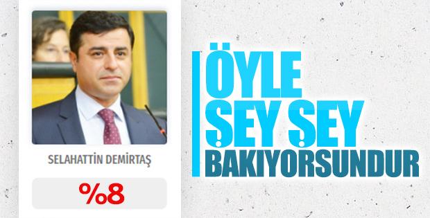 24 Haziran seçim sonuçlarında HDP
