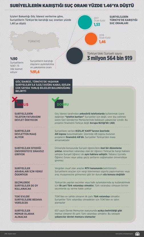 Türkiye'deki Suriyeliler hakkında doğru bilinen yanlışlar