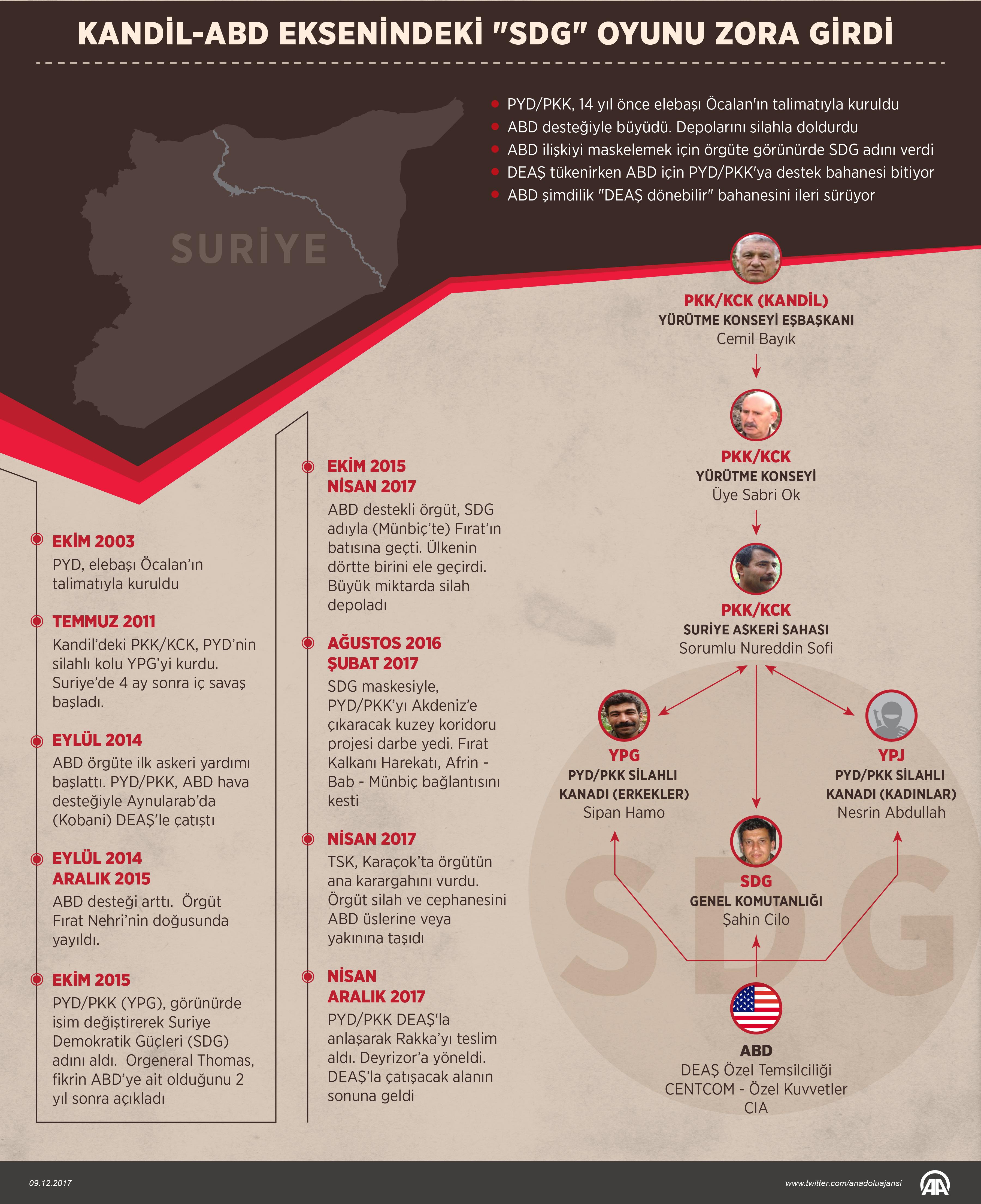 Kandil-ABD iş birliğinin yeni bahanesi