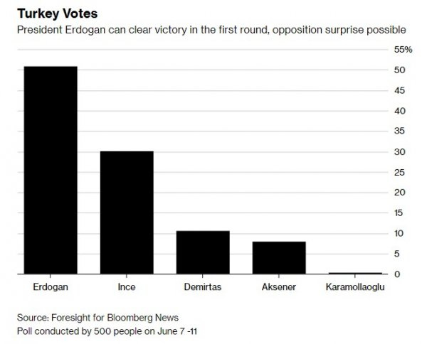 Bloomberg says that Erdoğan will win the elections