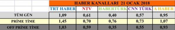 Türkiye Zeytin Dalı Harekatı'nı TRT Haber'den izledi