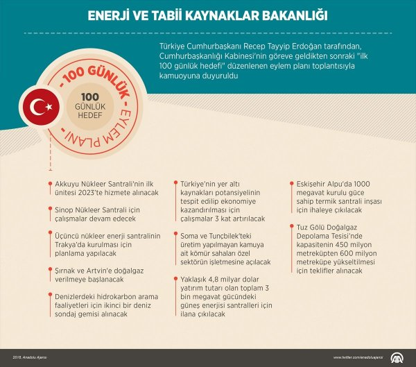 Başkan Erdoğan 100 günlük eylem programını açıklıyor