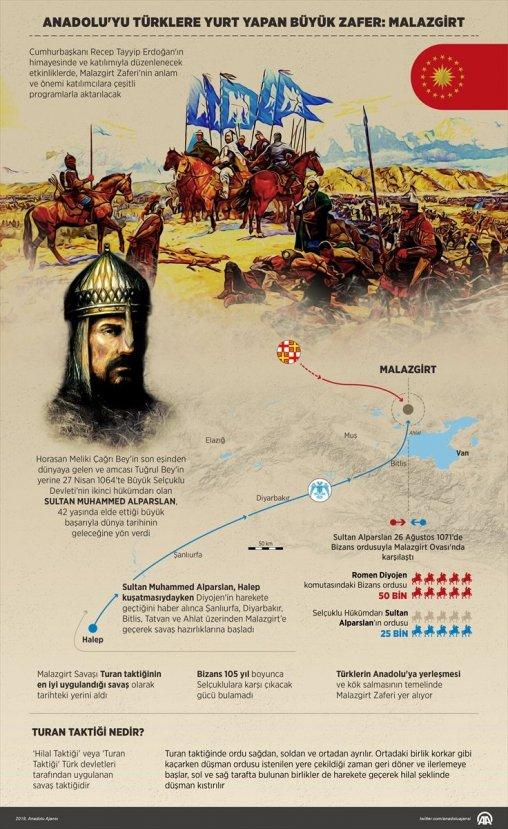 Malazgirt Zaferi'nin 947. yıl dönümü