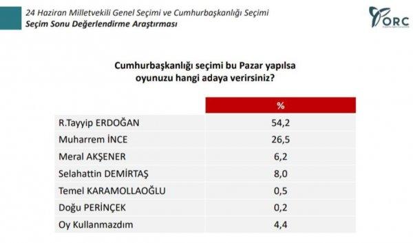 ORC'den seçim sonrası anket