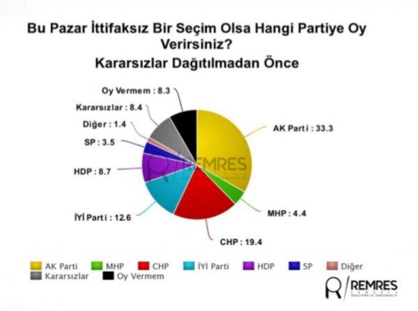 MHP anket sonuçlarına tepkili
