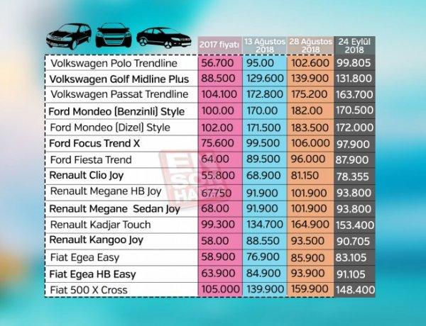 ÖTV düzenlemesi sonrası otomobil fiyatları