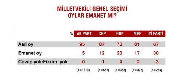 Seçim sonrası ilk anket