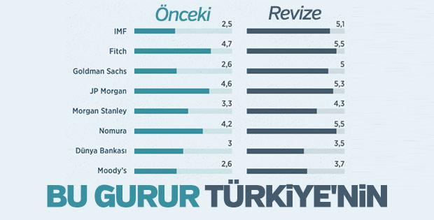Türkiye'nin büyüme rakamları beklentilerin üzerinde