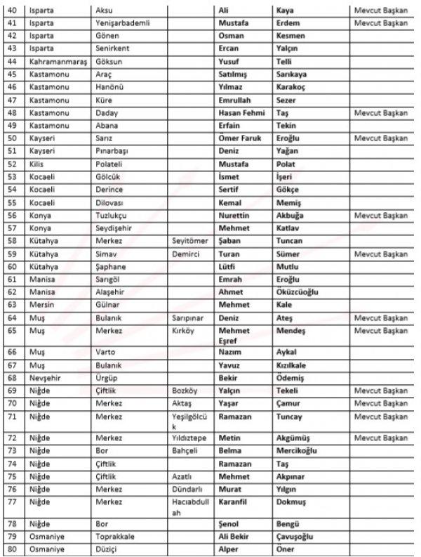 CHP 105 belediye başkanı adayını belirledi