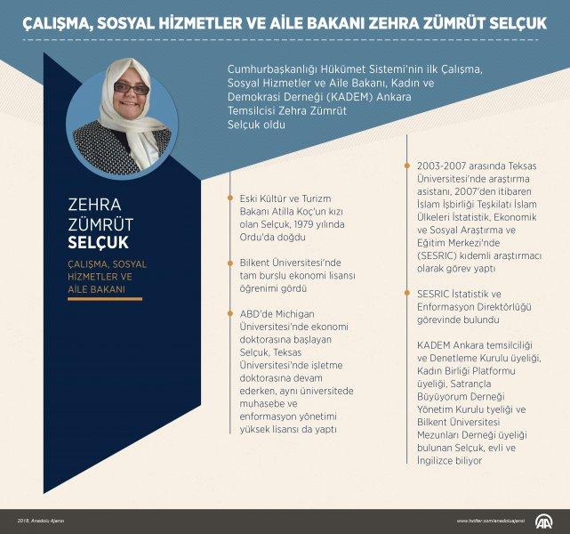 Çalışma, Sosyal Hizmetler ve Aile Bakanı Zehra Zümrüt Selçuk