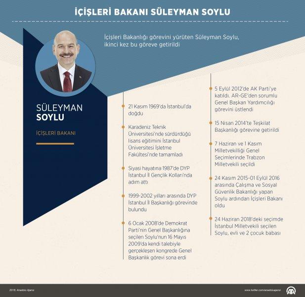 İçişleri Bakanı Süleyman Soylu Kimdir Öğren