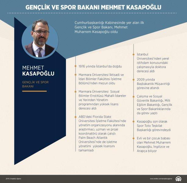 Gençlik ve Spor Bakanı, Mehmet Muharrem Kasapoğlu