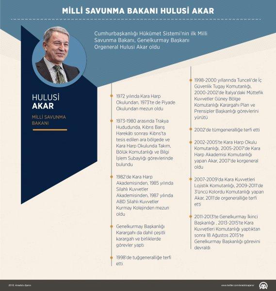 Milli Savunma Bakanı, Genelkurmay Başkanı Orgeneral Hulusi Akar Oldu