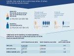 12 milyon emeklinin maaşını 22 milyon çalışan ödüyor