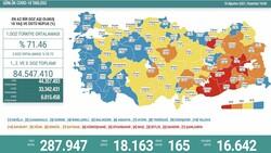 16 Ağustos 2021: Koronavirüs vaka tablosu açıklandı mı? 16 Ağustos 2021 vaka ve ölüm sayısı..