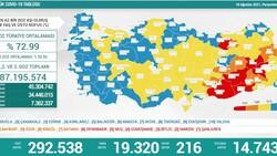 19 Ağustos Türkiye'de koronavirüs tablosu