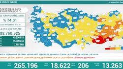 22 Ağustos Türkiye'de koronavirüs tablosu