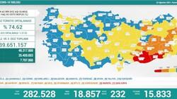 23 Ağustos Türkiye'de koronavirüs tablosu