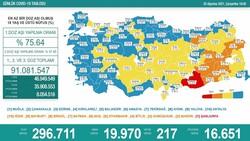 25 Ağustos 2021: Koronavirüs vaka tablosu açıklandı mı? 25 Ağustos 2021 vaka ve ölüm sayısı..