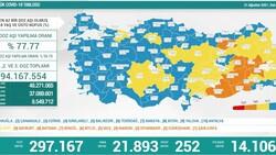 31 Ağustos Türkiye'de koronavirüs tablosu